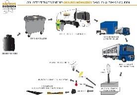 Cycle des dechets